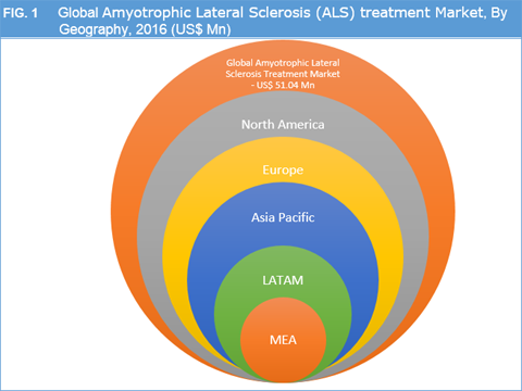 amyotrophic lateral sclerosis improving treatments Metabolic approaches improving tefera tw and borges k metabolic dysfunctions in amyotrophic lateral sclerosis pathogenesis and potential metabolic treatments.