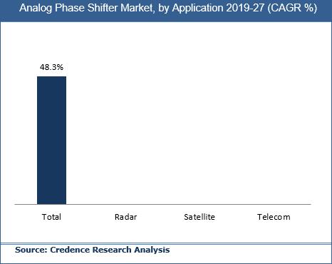 Analog Phase Shifter Market