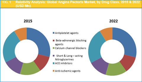 an introduction to the analysis of angina pectoris Two strategies have been used in managing patients with unstable angina/non- st-elevation myocardial infarction (ua/nstemi.