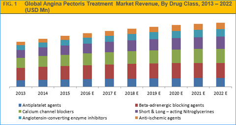 Angina Pectoris Treatment Market