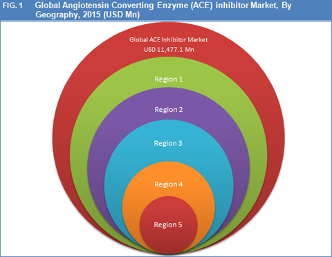 Angiotensin Converting Enzyme (ACE) Inhibitors Market