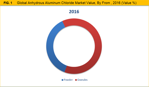 http://www.credenceresearch.com/img/report/anhydrous-aluminum-chloride-market-by-from.png