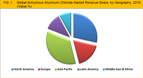 http://www.credenceresearch.com/img/report/anhydrous-aluminum-chloride-market-by-geography.png