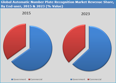 Automatic Number Plate Recognition(ANPR) System Market
