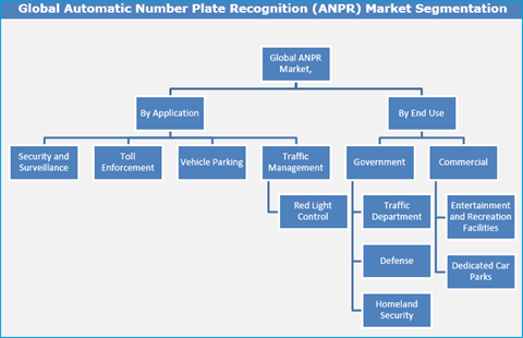 Automatic Number Plate Recognition (ANPR) System Market