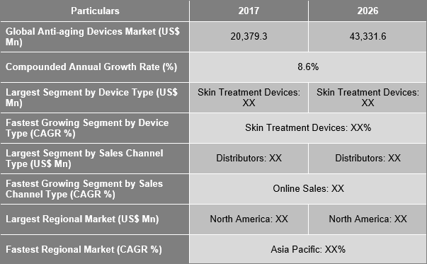 Anti-aging Devices Market