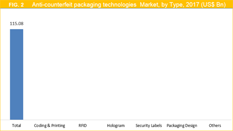 Anti-Counterfeit Packaging Technologies Market