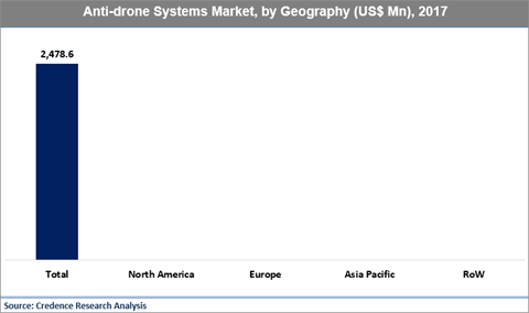 Anti-drone Systems Market