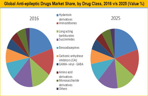 Anti-epileptic Drugs Market