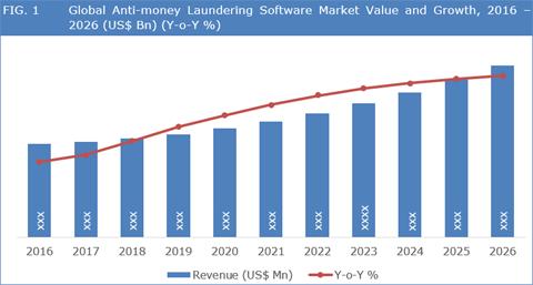 Anti-Money Laundering Software Market