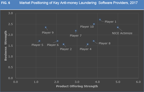 Anti-Money Laundering Software Market