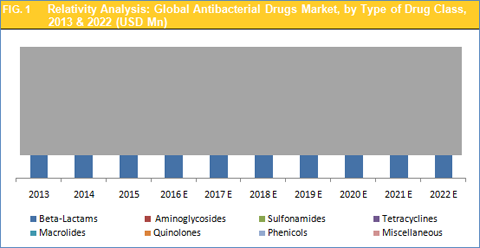 antibacterial drugs market by class