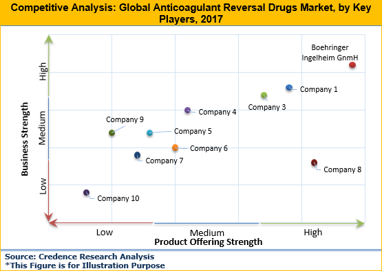 Anticoagulant Reversal Drugs Market