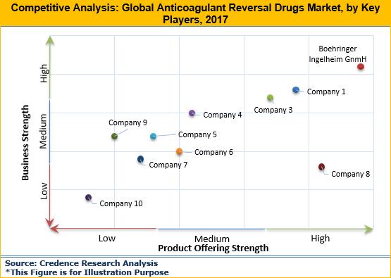 抗凝逆轉藥物市場