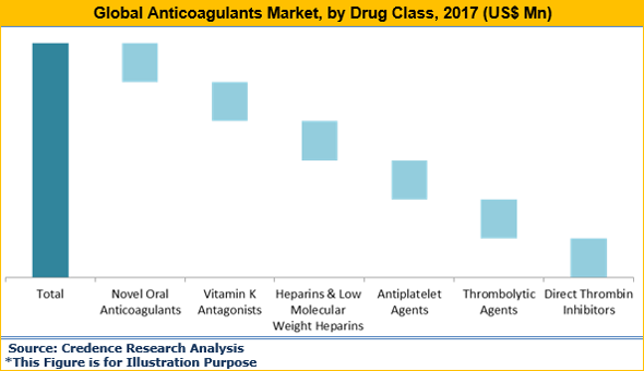 Anticoagulants Market