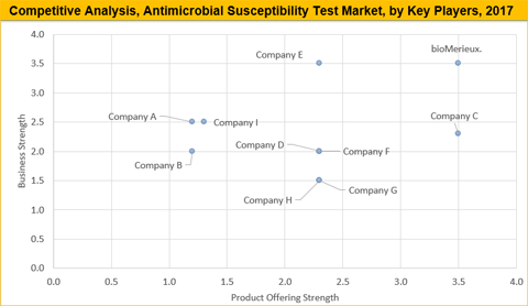 Antimicrobial Susceptibility Test Market