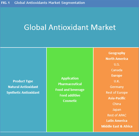 Antioxidant Marketa