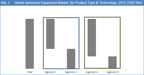 current study report on apheresis equipment Synopsis the united states apheresis equipment industry 2016 market research report is a professional and in-depth study on the current state of the apheresis equipment industry the report provides a basic overview of the industry including definitions, classifications, applications and industry chain structure.
