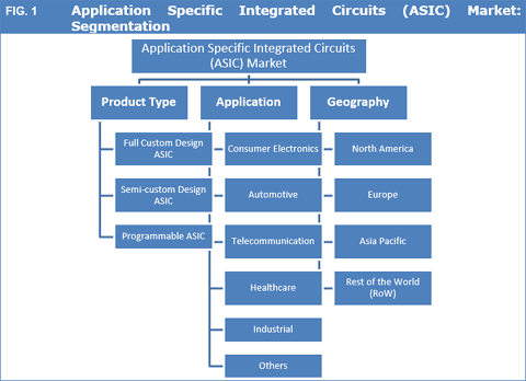 Application Specific Integrated Circuits (ASIC) Market