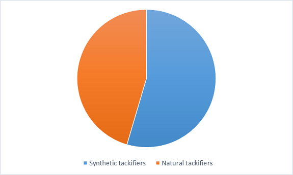 Aqueous Tackifier Resin Dispersion Market