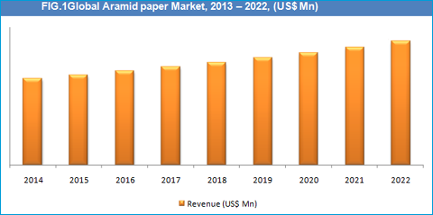 Image Result For Aramid Paper