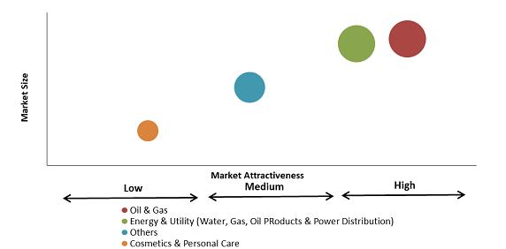Aromatherapy Oils Market