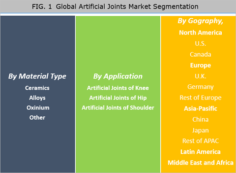 Artificial Joints Market Size, Share, Trend And Forecast To 2024