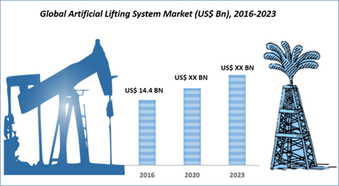 Artificial Lift System Market