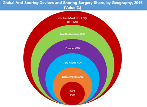 Anti-Snoring Devices and Snoring Surgery Market