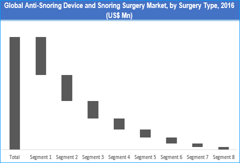 Anti-Snoring Device and Snoring Surgery Market
