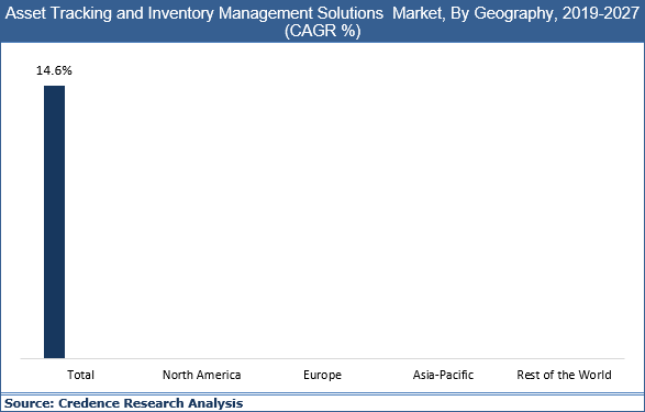Asset Tracking And Inventory Management Solutions Market
