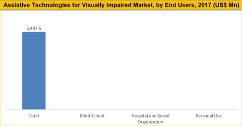 Assistive Technologies For Visually Impaired Market