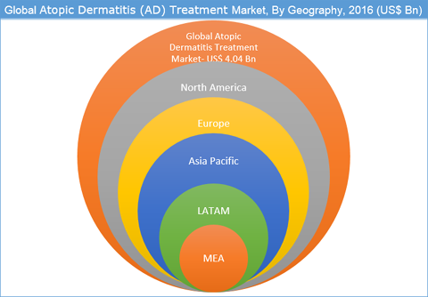 Atopic Dermatitis (AD) Treatment Market