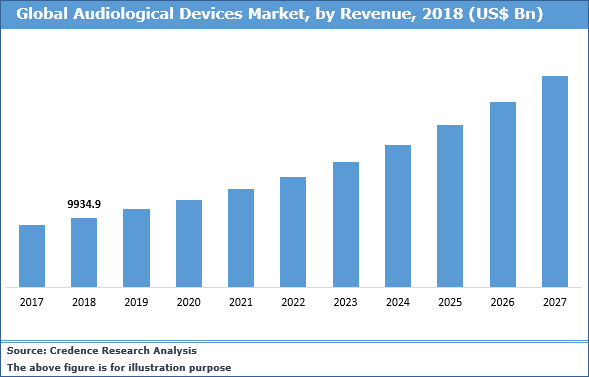 Audiological Devices Market