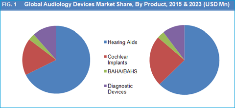 Audiology Devices Market