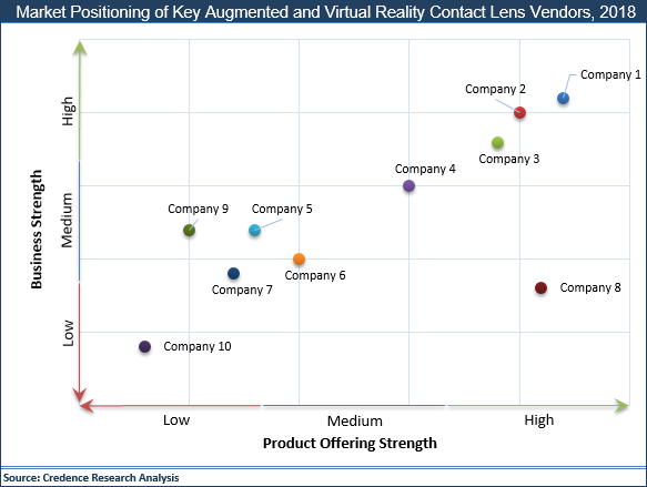 Augmented And Virtual Reality Contact Lens Market