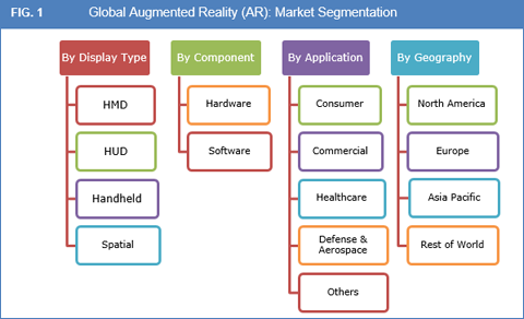 augmented reality ar market size share and forecasts. Black Bedroom Furniture Sets. Home Design Ideas