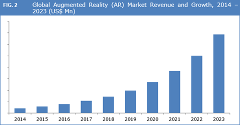 Augmented Reality (AR) Market