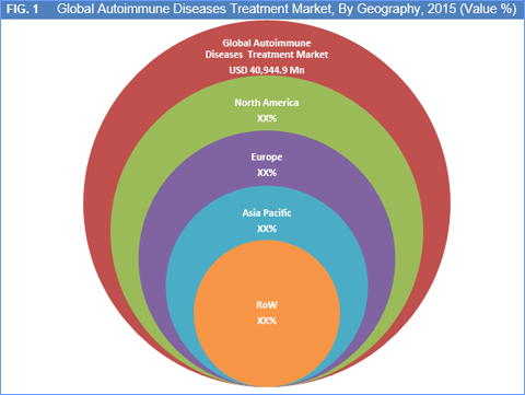 Autoimmune Diseases Treatment Market