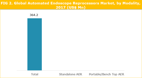 Automated Endoscope Reprocessors (AER) Market