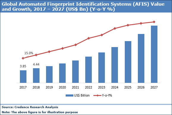 Automated Fingerprint Identification Systems Market