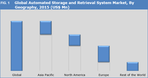 Automated Storage And Retrieval System (ASRS) Market