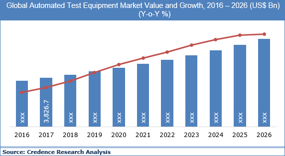 Automated Test Equipment Market