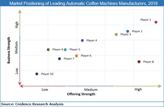 Automatic Coffee Machines Market