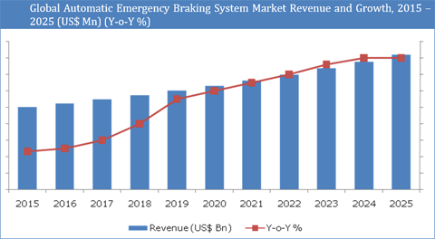 Automatic Emergency Braking System Market