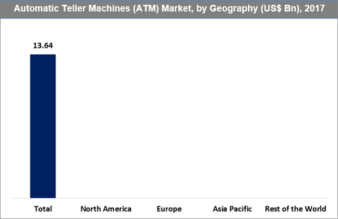 Automatic Teller Machines (ATM) Market