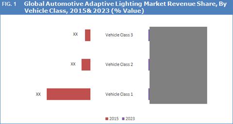 Automotive Adaptive Lighting Market  sc 1 st  Credence Research & Automotive Adaptive Lighting Market Size Share And Forecast To 2023