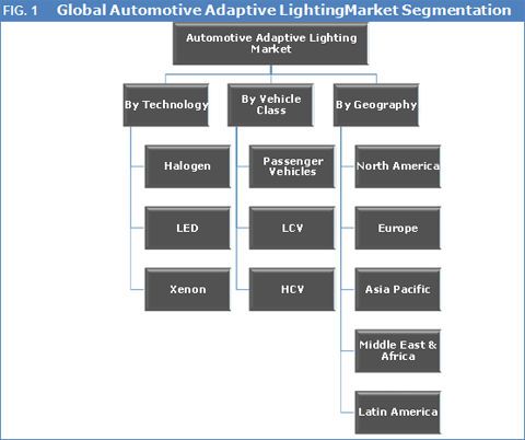 Automotive Adaptive Lighting Market