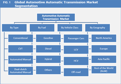 Automotive Automatic Transmission Market