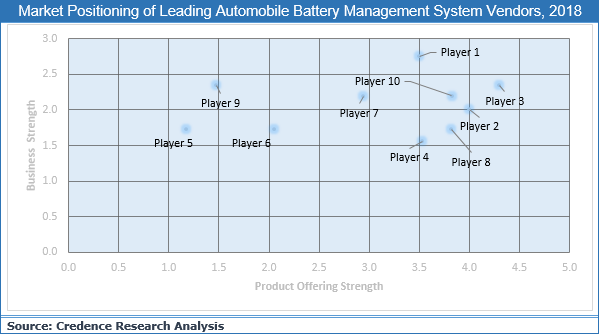 Automotive Battery Management System Market